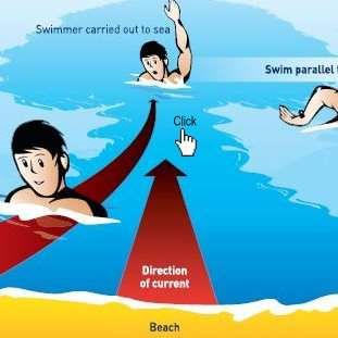 How to escape a Rip Current :: When getting carried out, swim along the shoreline parrallel to the shore.